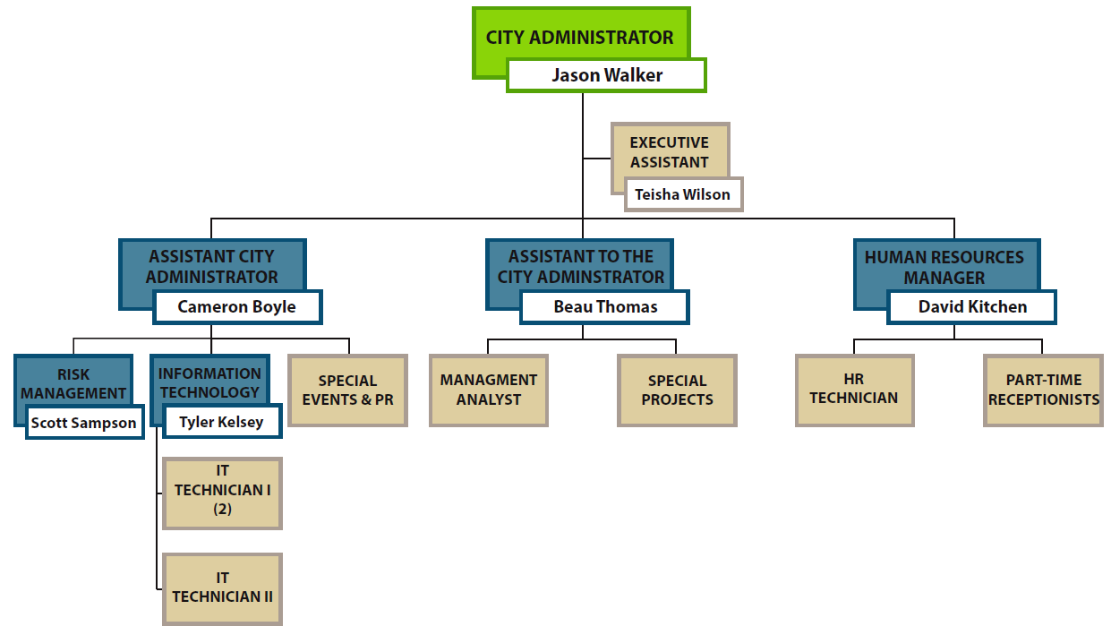 Administration organization chart